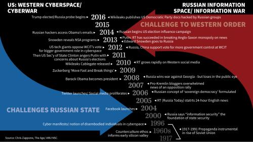 Western cyber vs Eastern info